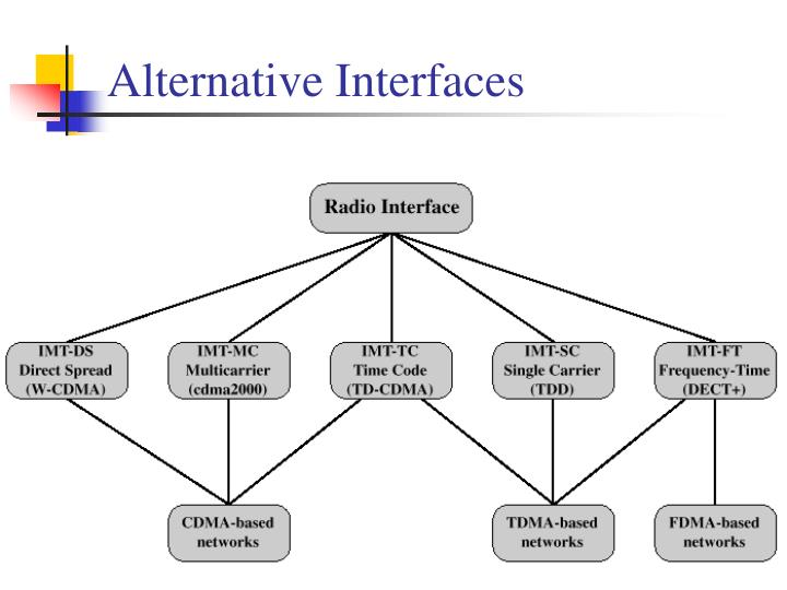 Alternative Interfaces
