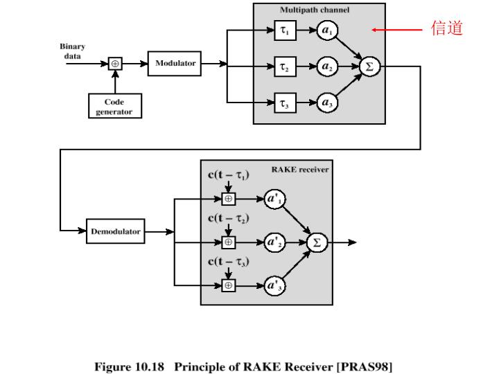 Principle of RAKE Receiver