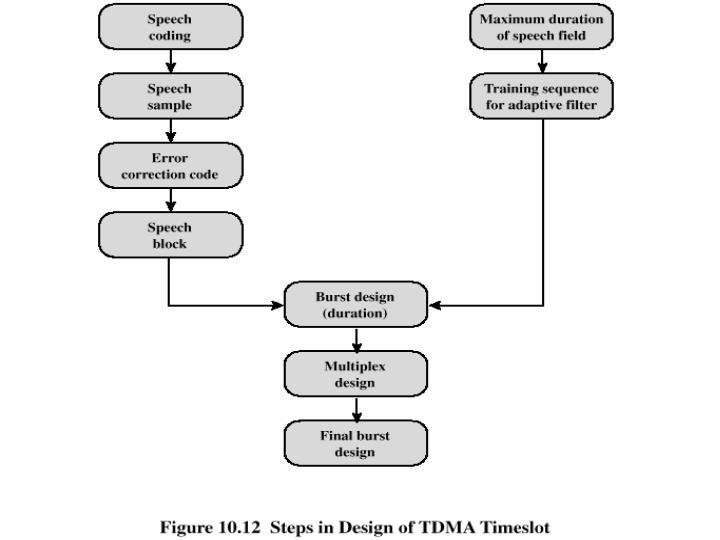 Steps in Design of TDMA Timeslot