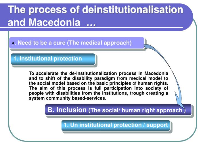 The process of deinstitutionalisation and macedonia