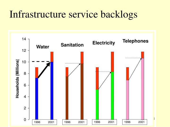 Infrastructure service backlogs