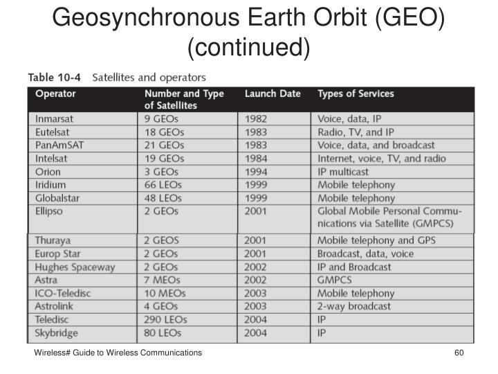 Geosynchronous Earth Orbit (GEO) (continued)