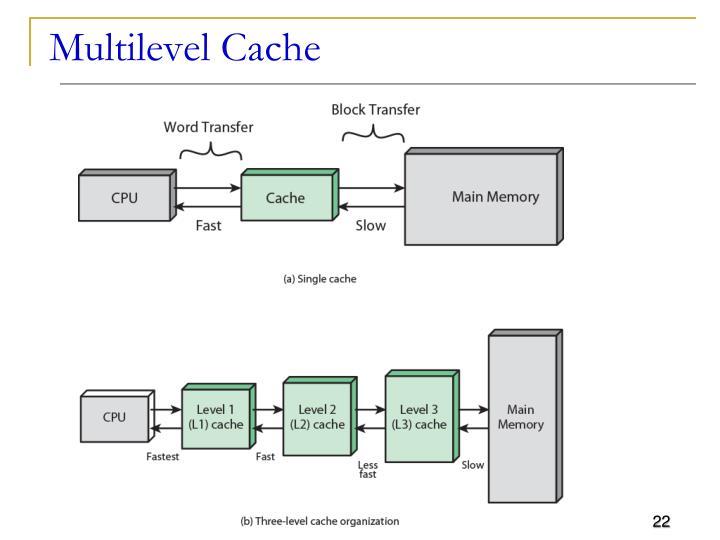 Multilevel Cache
