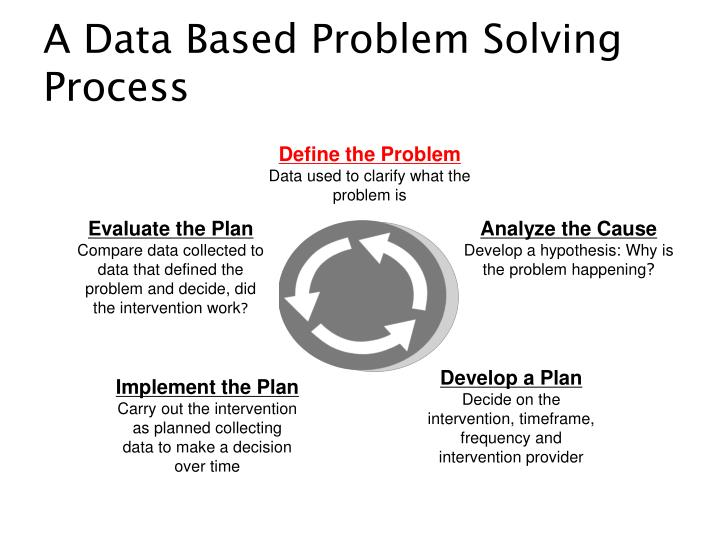 A Data Based Problem Solving Process