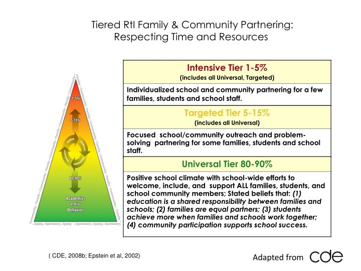 Tiered RtI Family & Community Partnering: