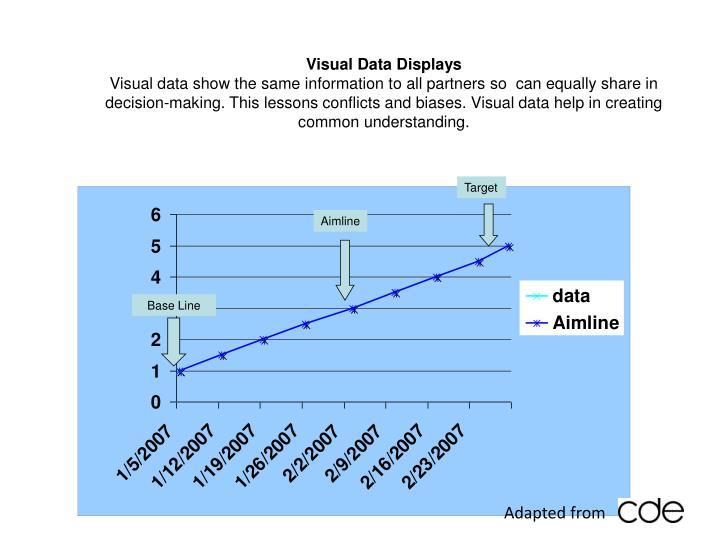 Visual Data Displays