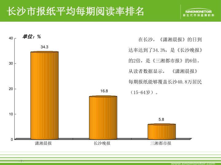 长沙市报纸平均每期阅读率排名
