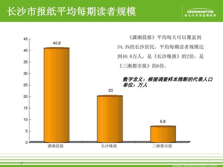 长沙市报纸平均每期读者规模