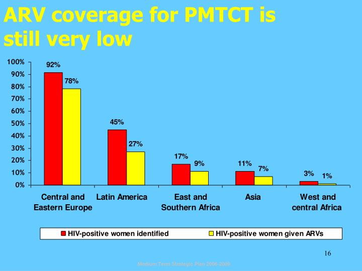 ARV coverage for PMTCT is
