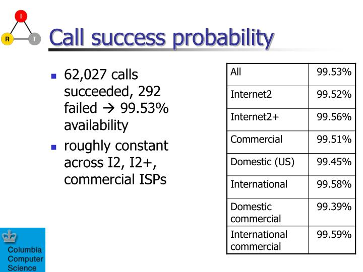 Call success probability