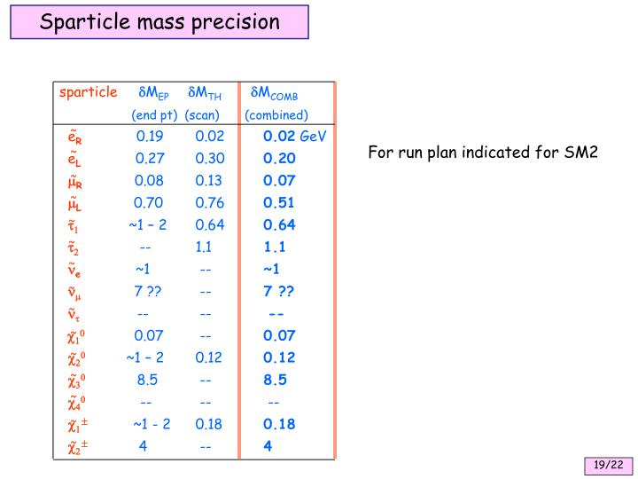 Sparticle mass precision