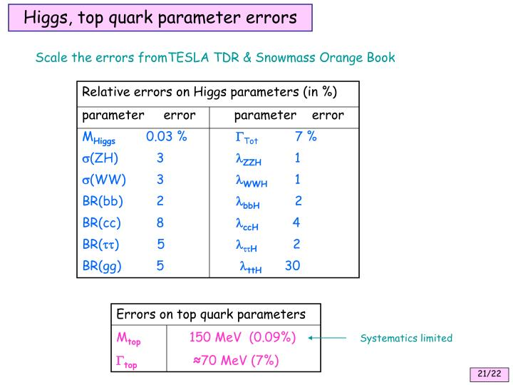 Higgs, top quark parameter errors