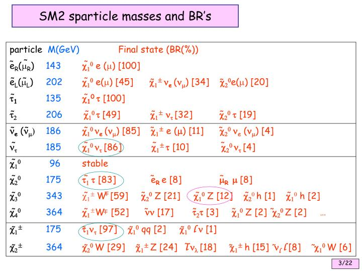 SM2 sparticle masses and BR's