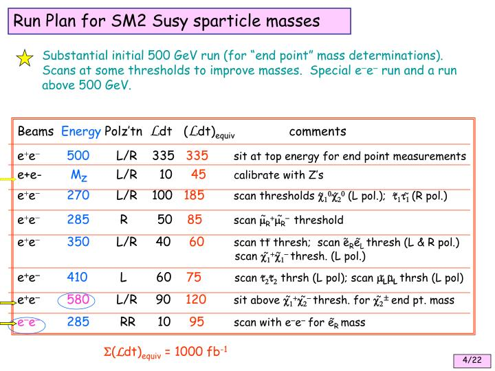 Run Plan for SM2 Susy sparticle masses