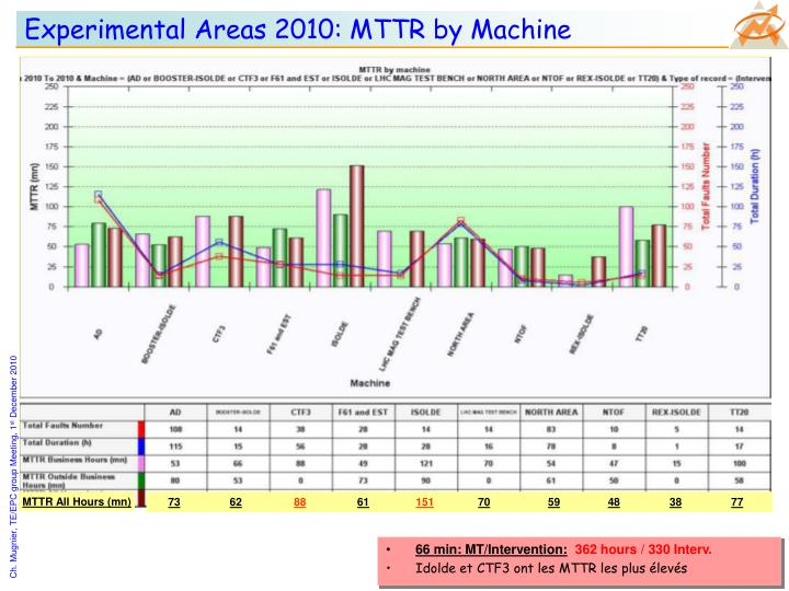 Experimental Areas 2010: MTTR by Machine