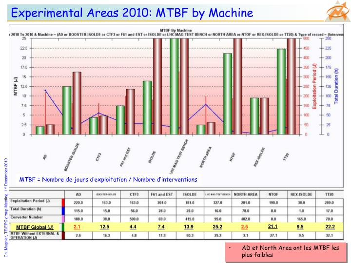 Experimental Areas 2010: MTBF by Machine