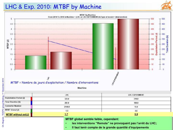 LHC & Exp. 2010