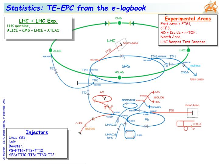 Statistics: TE-EPC from the e-logbook