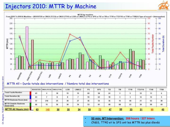 Injectors 2010: MTTR by Machine