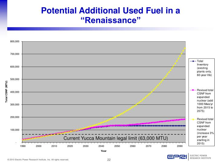 """Potential Additional Used Fuel in a """"Renaissance"""""""