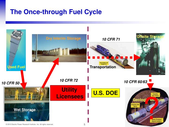 The Once-through Fuel Cycle
