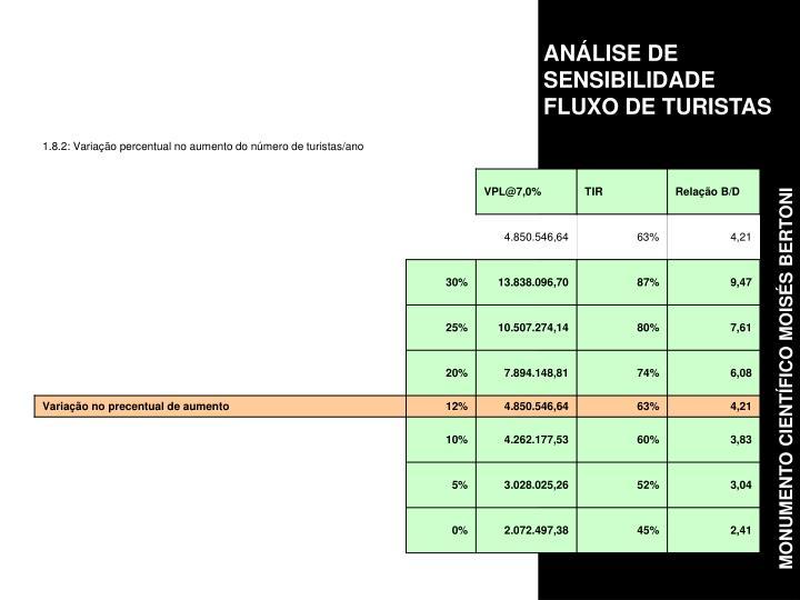 ANÁLISE DE SENSIBILIDADE FLUXO DE TURISTAS