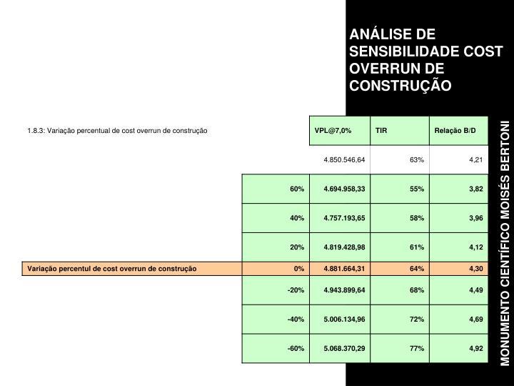 ANÁLISE DE SENSIBILIDADE COST OVERRUN DE CONSTRUÇÃO