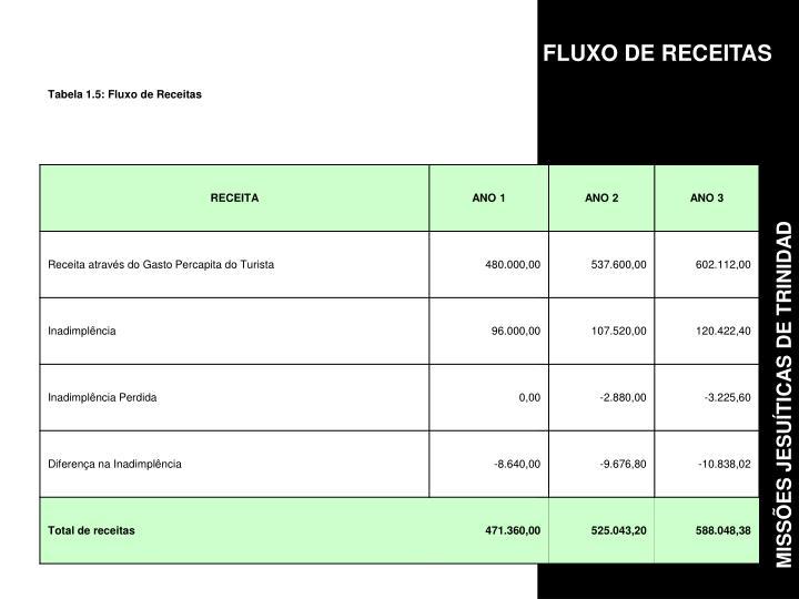 FLUXO DE RECEITAS