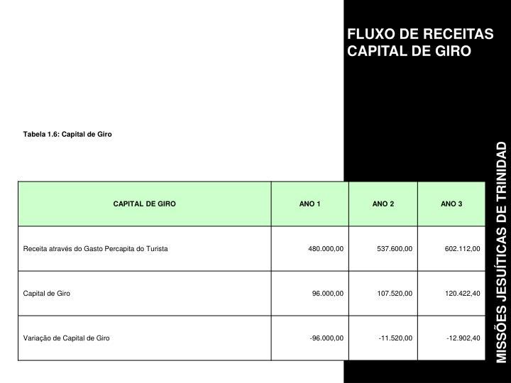 FLUXO DE RECEITAS CAPITAL DE GIRO