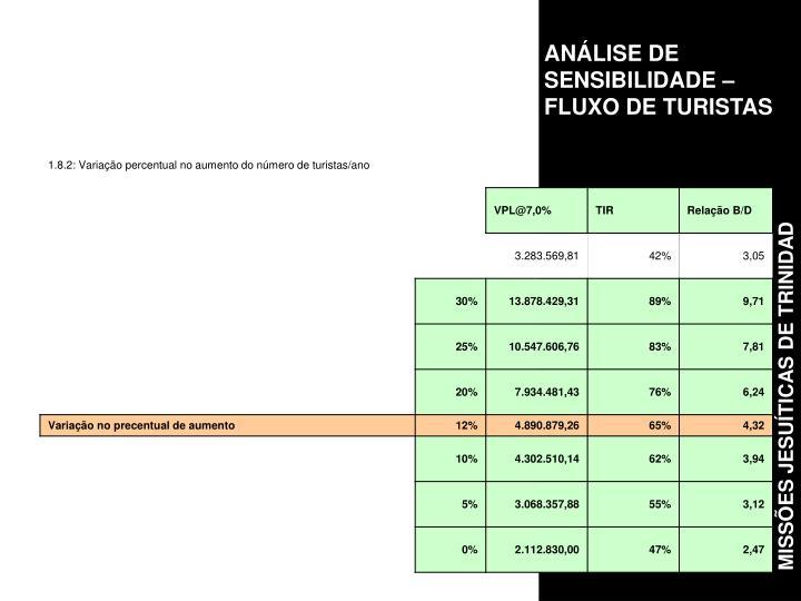 ANÁLISE DE SENSIBILIDADE – FLUXO DE TURISTAS