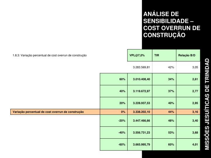 ANÁLISE DE SENSIBILIDADE – COST OVERRUN DE CONSTRUÇÃO