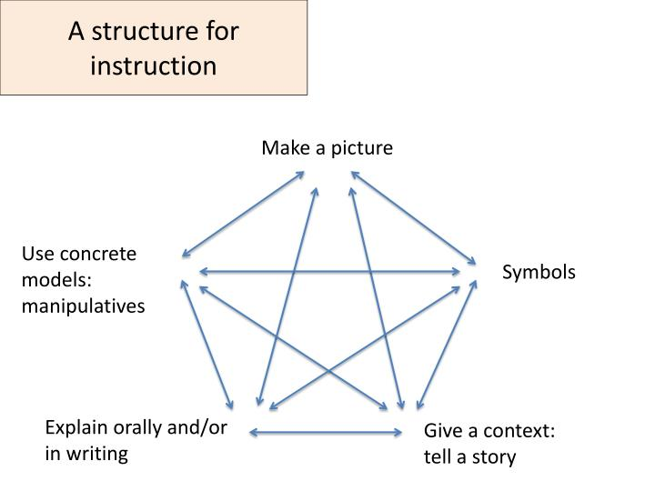 A structure for