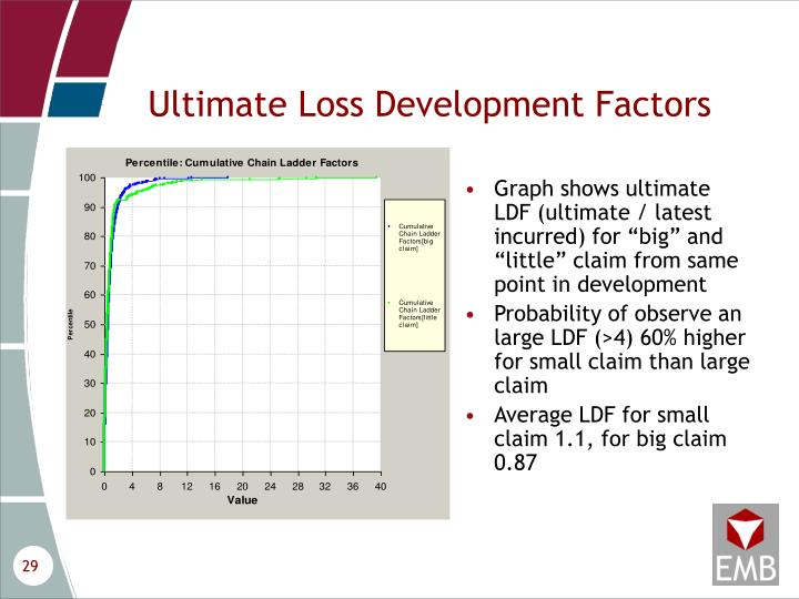 Ultimate Loss Development Factors
