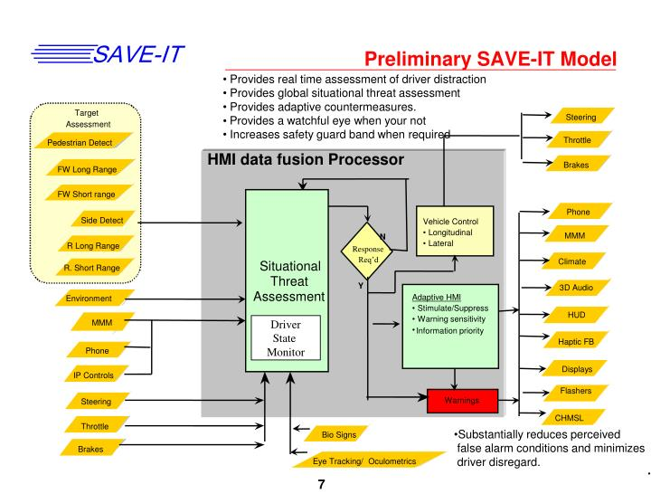 Preliminary SAVE-IT Model