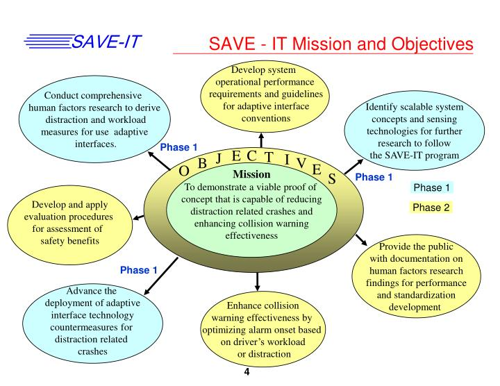 SAVE - IT Mission and Objectives