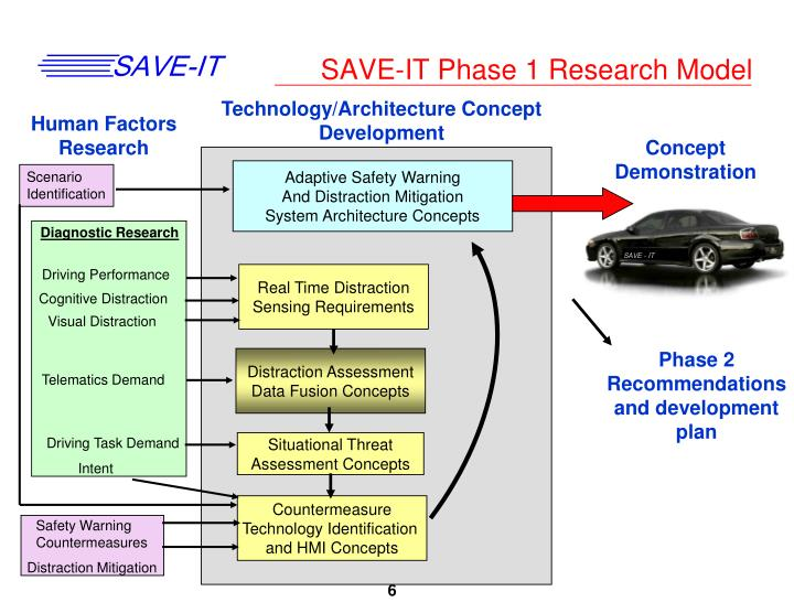 SAVE-IT Phase 1 Research Model