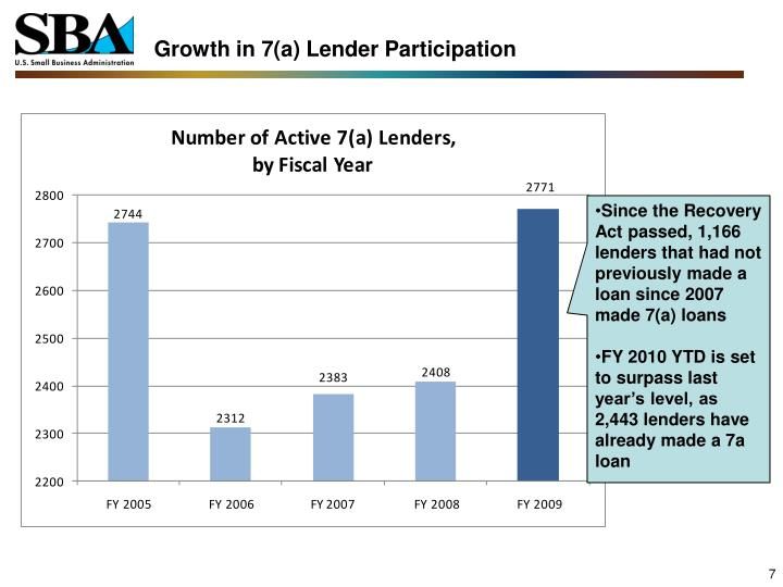 Growth in 7(a) Lender Participation