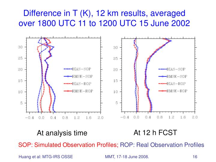 Difference in T (K), 12 km results, averaged over 1800 UTC 11 to 1200 UTC 15 June 2002