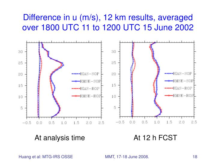 Difference in u (m/s), 12 km results, averaged over 1800 UTC 11 to 1200 UTC 15 June 2002