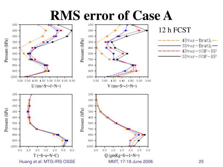 RMS error of Case A