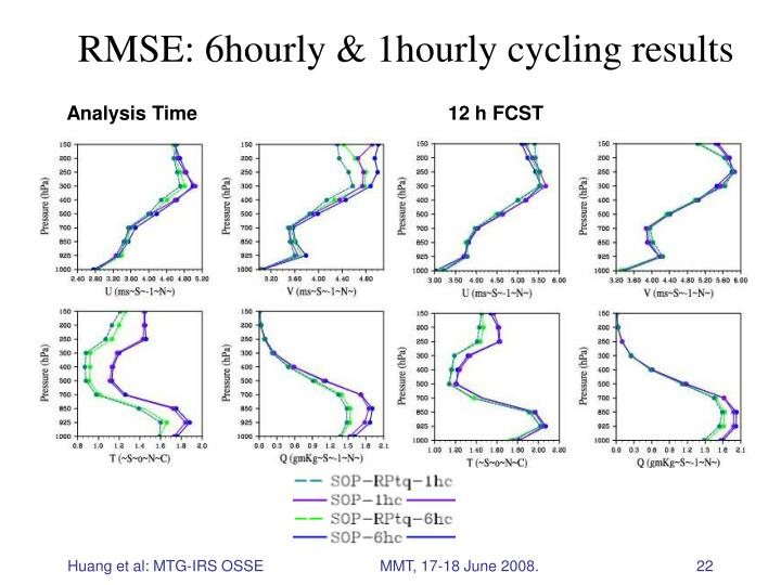 RMSE: 6hourly & 1hourly cycling results
