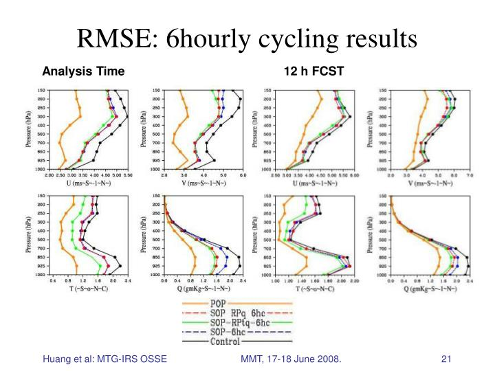 RMSE: 6hourly cycling results