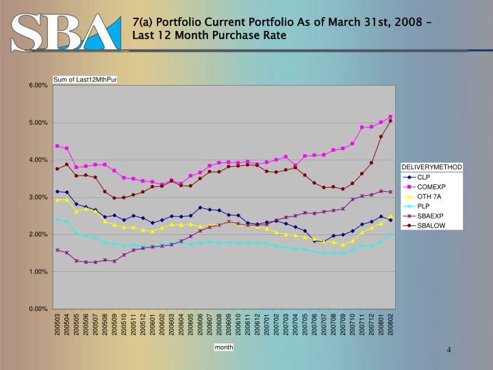 7(a) Portfolio Current Portfolio As of March 31st, 2008 – Last 12 Month Purchase Rate
