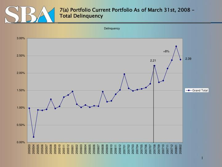 7 a portfolio current portfolio as of march 31st 2008 total delinquency