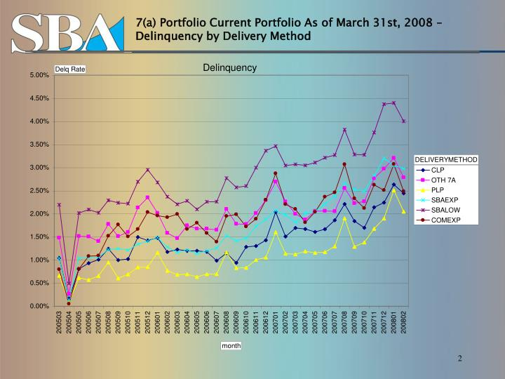 7(a) Portfolio Current Portfolio As of March 31st, 2008 – Delinquency by Delivery Method