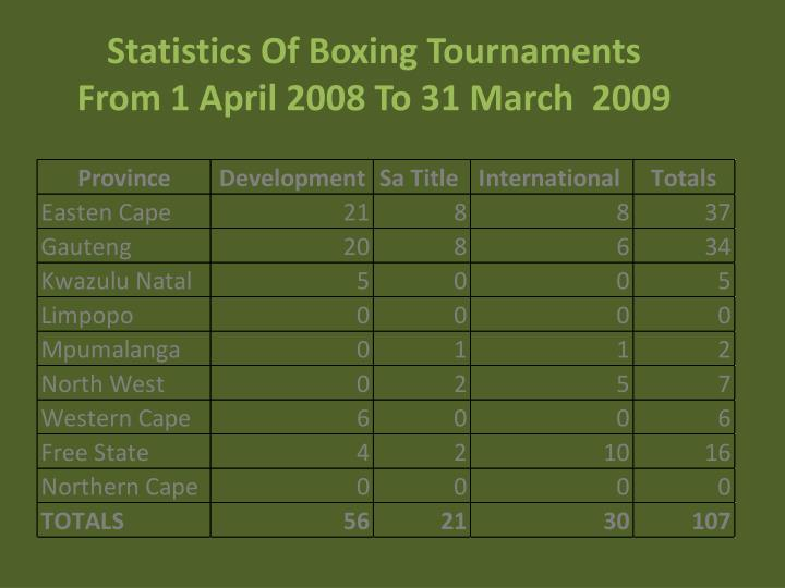 Statistics Of Boxing Tournaments              From 1 April 2008 To 31 March  2009