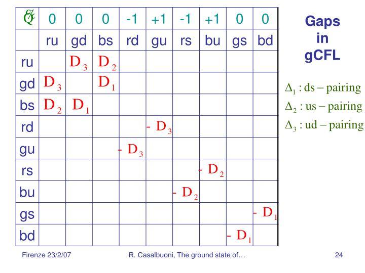 Gaps in gCFL