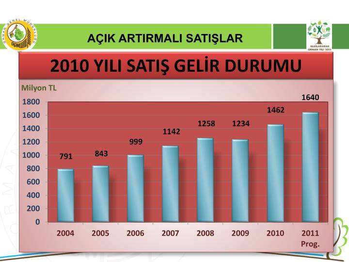 2010 YILI SATIŞ GELİR DURUMU