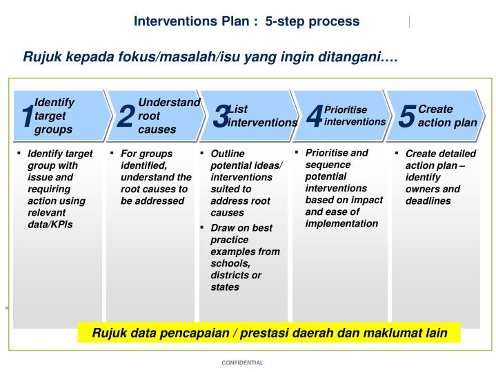 Interventions Plan :  5-step