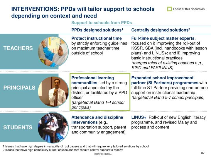 INTERVENTIONS: PPDs will tailor support to schools
